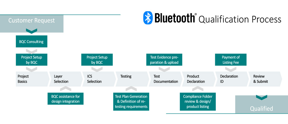 Bluetooth Qualification Process